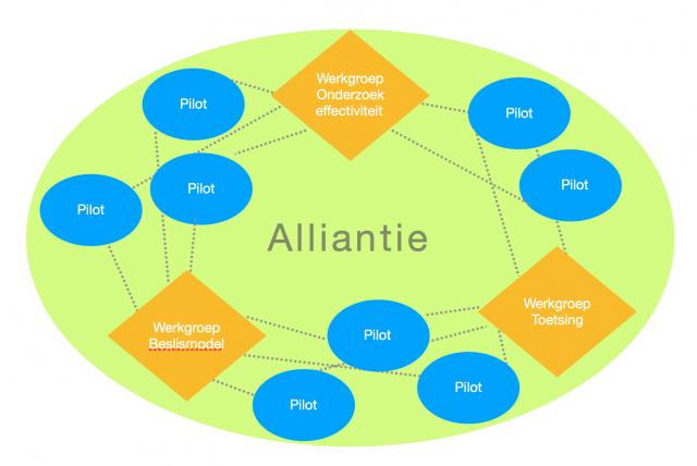 Financiële Prikkels: tot stand brengen van samenwerkende alliantie